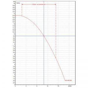 Циркулационна помпа DAB KLP 40-1200 T на фланци