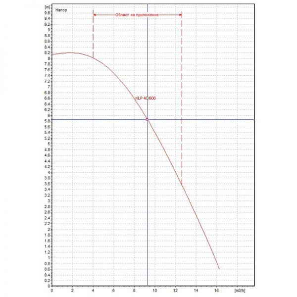 Циркулационна помпа DAB KLP 40-600 T на фланци  🟢 В наличност