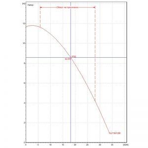 Циркулационна помпа DAB KLP 50-1200 T на фланци
