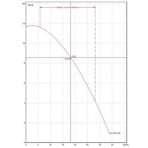 Циркулационна помпа DAB KLP 50-1200 T на фланци  🟢 В наличност