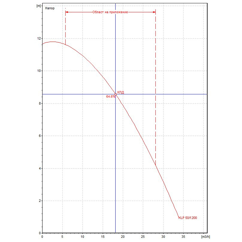 Циркулационна помпа DAB KLP 50-1200 T на фланци  🟢 В наличност - KLP50-1200.jpg
