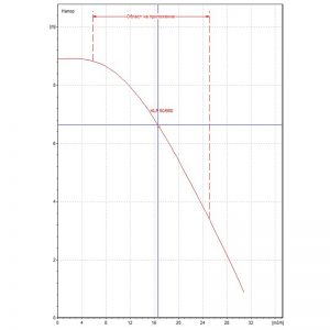 Циркулационна помпа DAB KLP 50-900 T на фланци