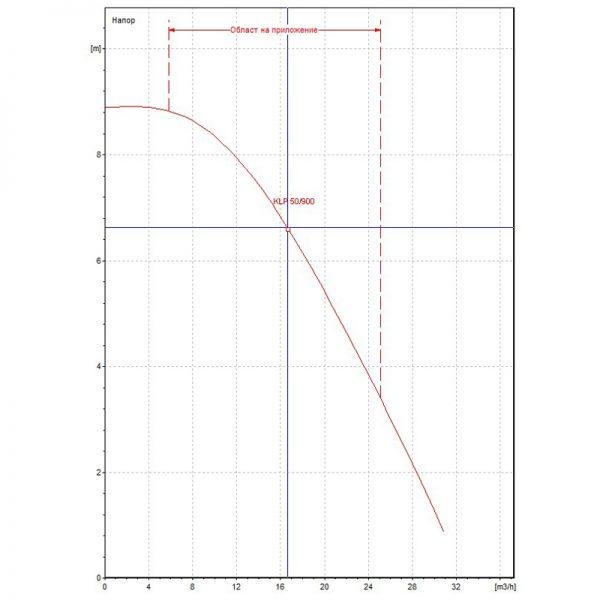 Циркулационна помпа DAB KLP 50-900 T на фланци  🟢 В наличност