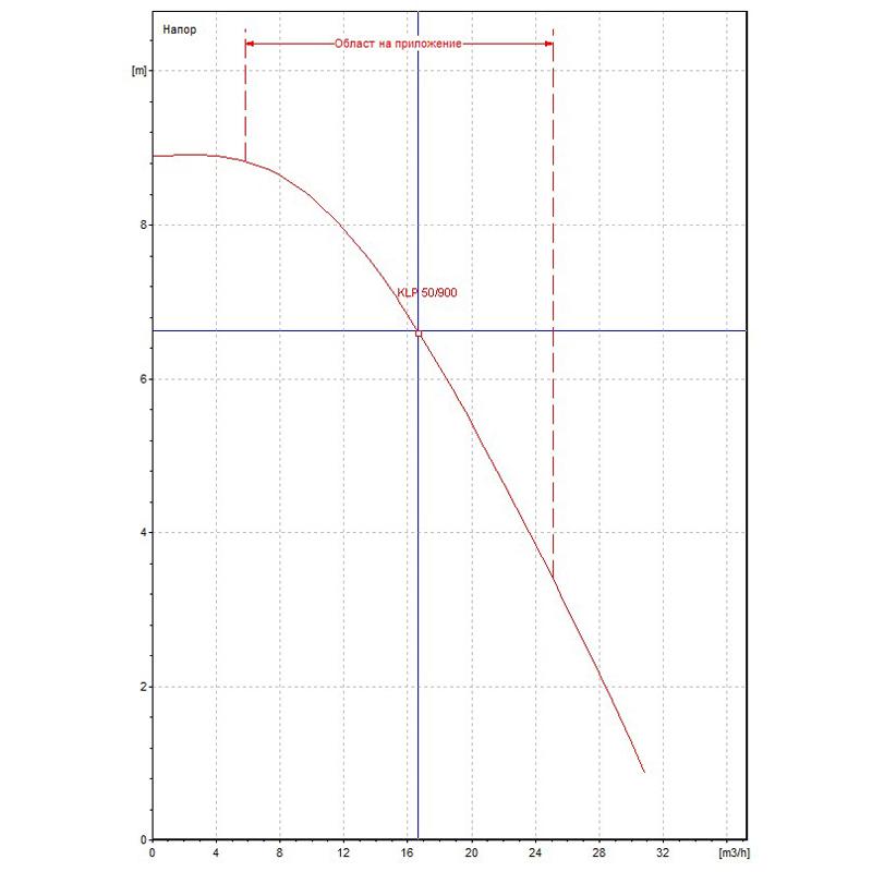 Циркулационна помпа DAB KLP 50-900 T на фланци  🟢 В наличност - KLP50-900.jpg