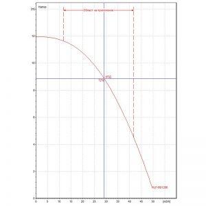 Циркулационна помпа DAB KLP 65-1200 T на фланци
