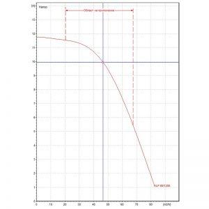 Циркулационна помпа DAB KLP 80-1200 T на фланци