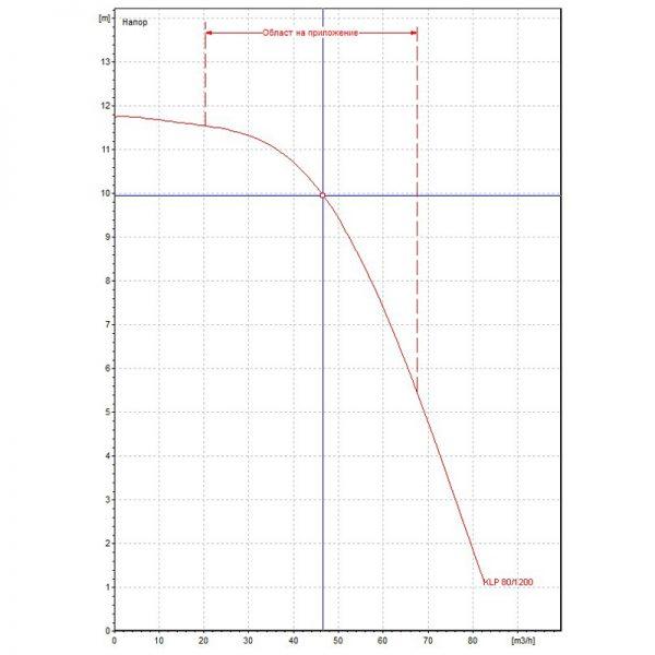 Циркулационна помпа DAB KLP 80-1200 T на фланци  🟢 В наличност