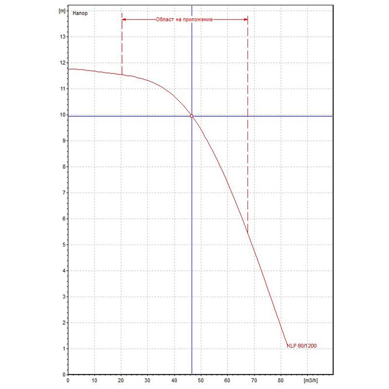 Циркулационна помпа DAB KLP 80-1200 T на фланци  🟢 В наличност - KLP80-1200.jpg