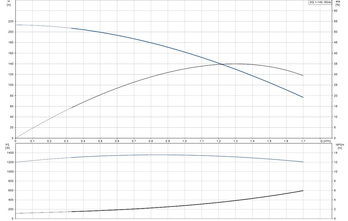Потопяема сондажна помпа Grundfos SQ 1-140  🟢 В наличност - SQ%201-140.png