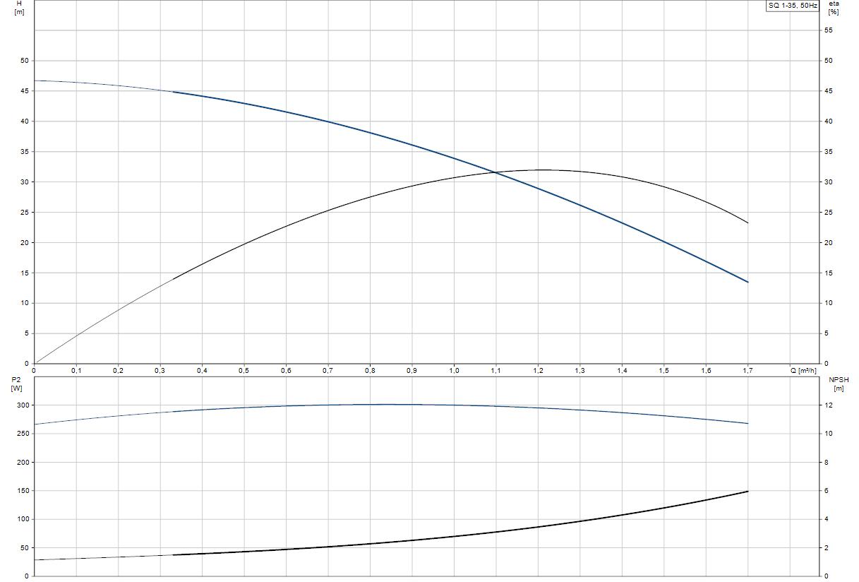 Потопяема сондажна помпа Grundfos SQ 1-35  🟢 В наличност - SQ%201-35.png