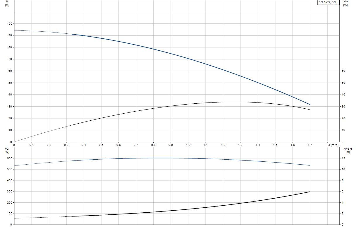 Потопяема сондажна помпа Grundfos SQ 1-65  🟢 В наличност - SQ%201-65.png