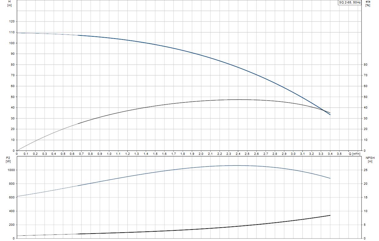 Потопяема сондажна помпа Grundfos SQ 2-85  🟢 В наличност - SQ%202-85.png