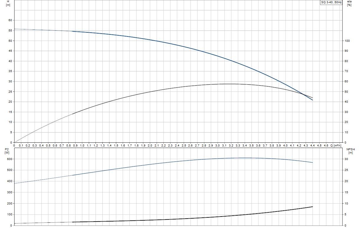 Потопяема сондажна помпа Grundfos SQ 3-40  🟢 В наличност - SQ%203-40.png