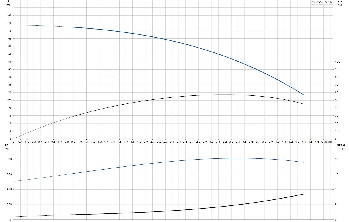 Потопяема сондажна помпа Grundfos SQ 3-55  🟢 В наличност - SQ%203-55.png