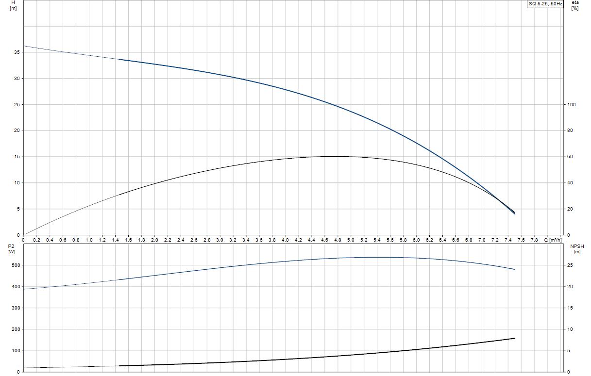 Потопяема сондажна помпа Grundfos SQ 5-25  🟢 В наличност - SQ%205-25.png