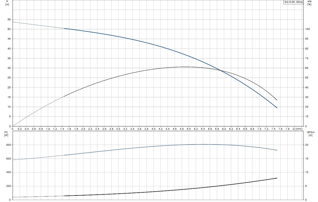 Потопяема сондажна помпа Grundfos SQ 5-35  🟢 В наличност - SQ%205-35.png