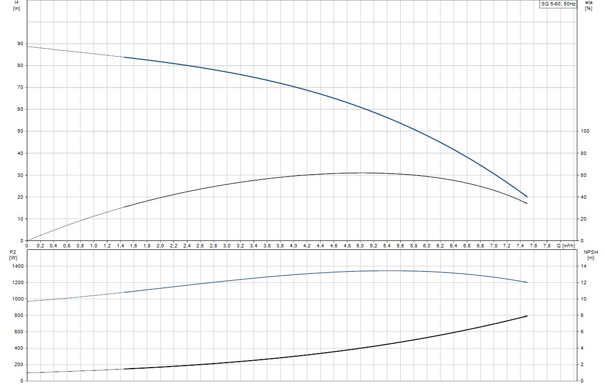 Потопяема сондажна помпа Grundfos SQ 5-60  🟢 В наличност - SQ%205-60.png