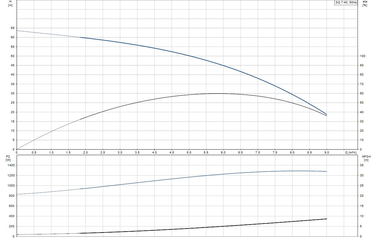 Потопяема сондажна помпа Grundfos SQ 7-40  🟢 В наличност - SQ%207-40.png