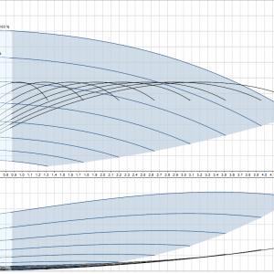 Потопяема сондажна помпа Grundfos SQE 3-65 пакет  🟢 В наличност