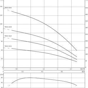 Потопяема сондажна помпа 3″ Wilo TWU 3-0123 – EM 220V  🟢 В наличност