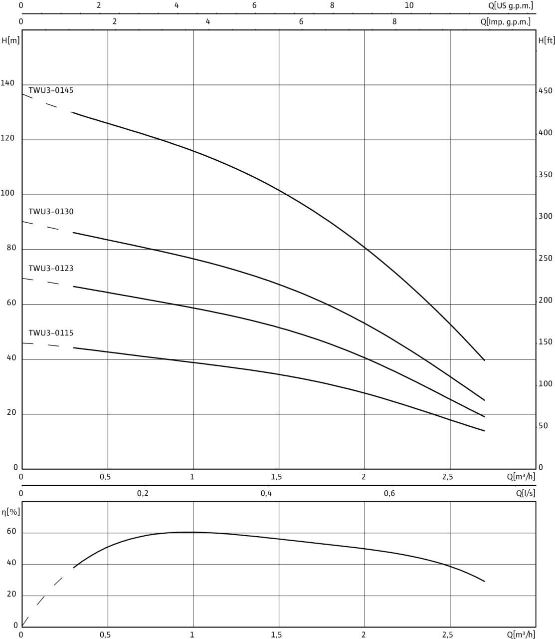 """Потопяема сондажна помпа 3"""" Wilo TWU 3-0123 - EM 220V  🟢 В наличност - TWU33.jpg"""