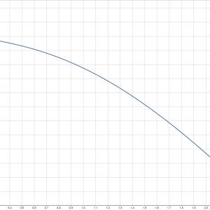 Бустер помпа Grundfos UPA 15-120  🟢 В наличност