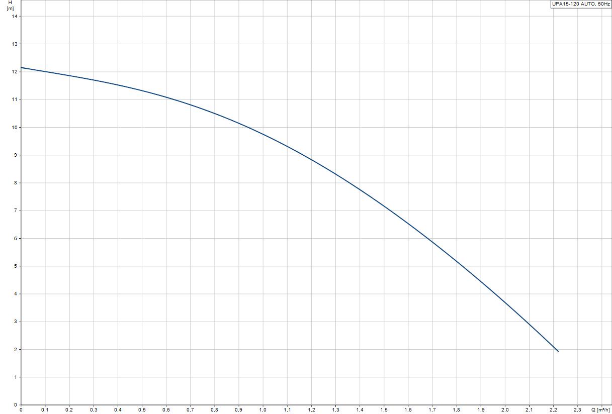 Бустер помпа Grundfos UPA 15-120  🟢 В наличност - UPA15-120.png
