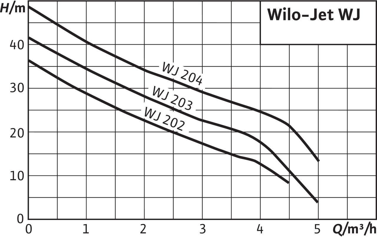 Самозасмукваща Jet помпа Wilo WJ 202 X EM  🟢 В наличност - WJ12.jpg