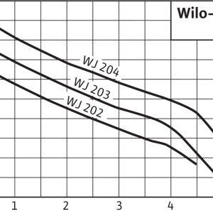 Самозасмукваща едностъпална джет помпа Wilo WJ 204