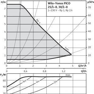 Циркулационна помпа Wilo Yonos Pico 25/1-8  🟢 В наличност