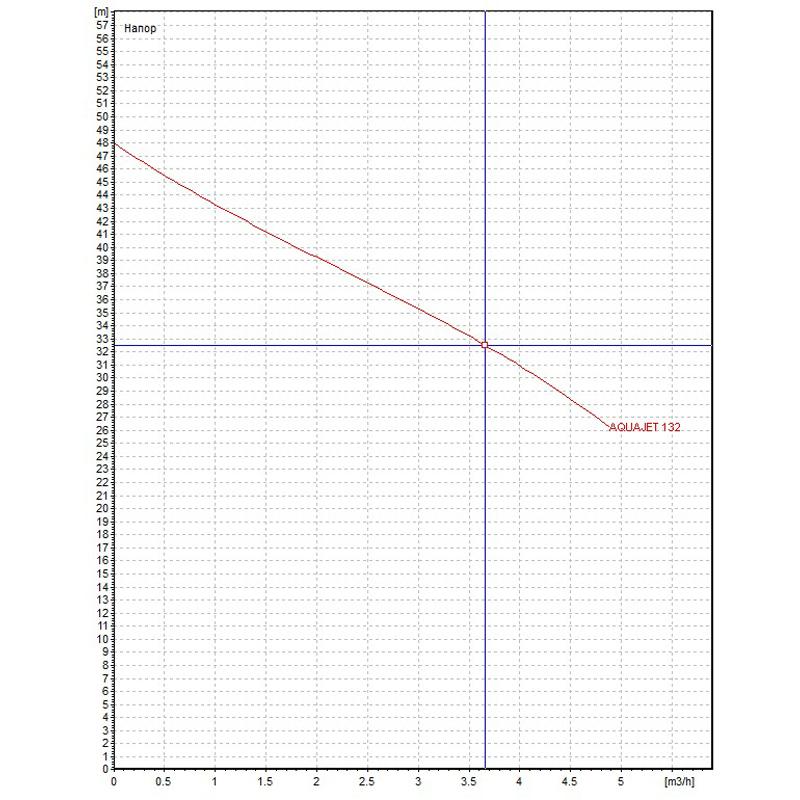 Хидрофорна система DAB AQUAJET-INOX 132 M-G 20л.  🟢 В наличност - aquajet132.jpg