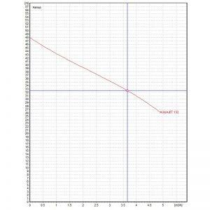 Хидрофорна система DAB AQUAJET 132 M-G 20л.