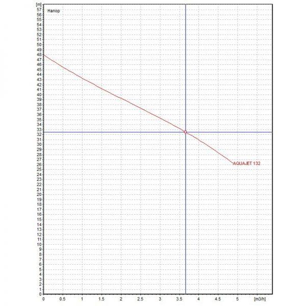 Хидрофорна система DAB AQUAJET 132 M-G 20л.  🟢 В наличност