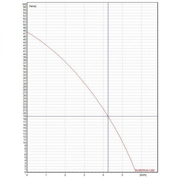 Потопяема хидрофорна помпа DAB Divertron 1200 M  🟢 В наличност