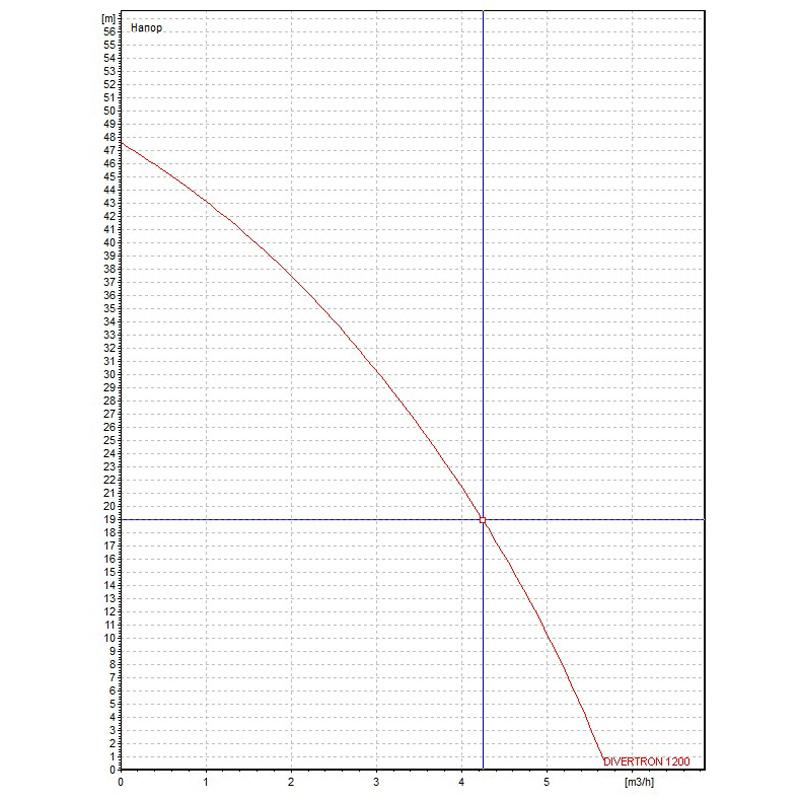 Потопяема хидрофорна помпа DAB Divertron 1200 M  🟢 В наличност - devertron.jpg