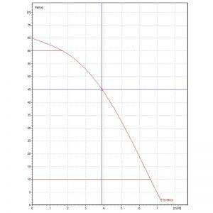 Хидрофорна система DAB E.SYBOX  🟢 В наличност