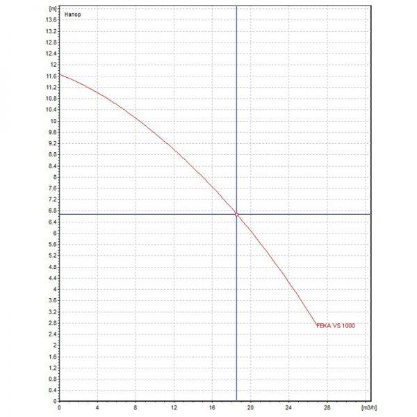 Канална помпа DAB FEKA VS 1000 M-A  🟢 В наличност