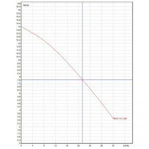 Канална помпа DAB FEKA VS 1200 M-A