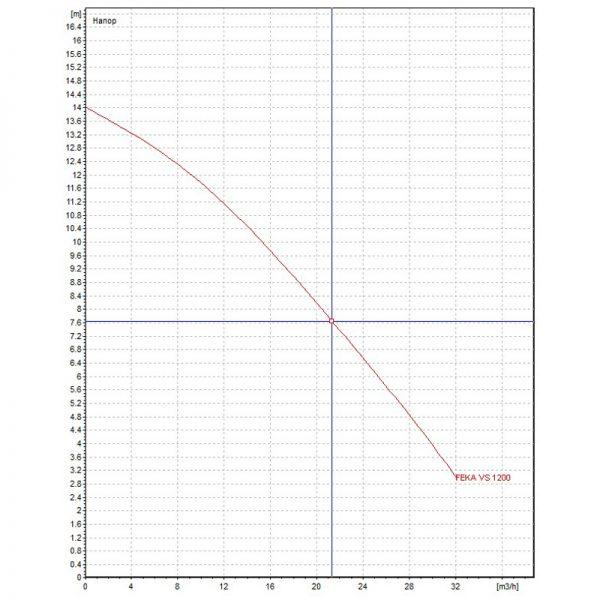 Канална помпа DAB FEKA VS 1200 M-A  🟢 В наличност