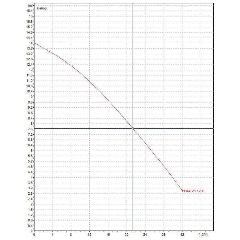 Канална помпа DAB FEKA VS 1200 M-A  🟢 В наличност - fekaVS1200.jpg