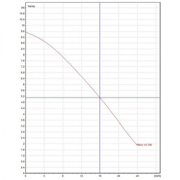 Канална помпа DAB FEKA VS 750 M-A  🟢 В наличност