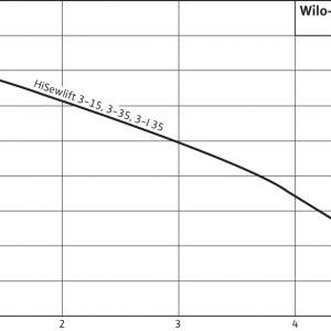 Компактна канална система Wilo HiSewlift 3-35  🟢 В наличност