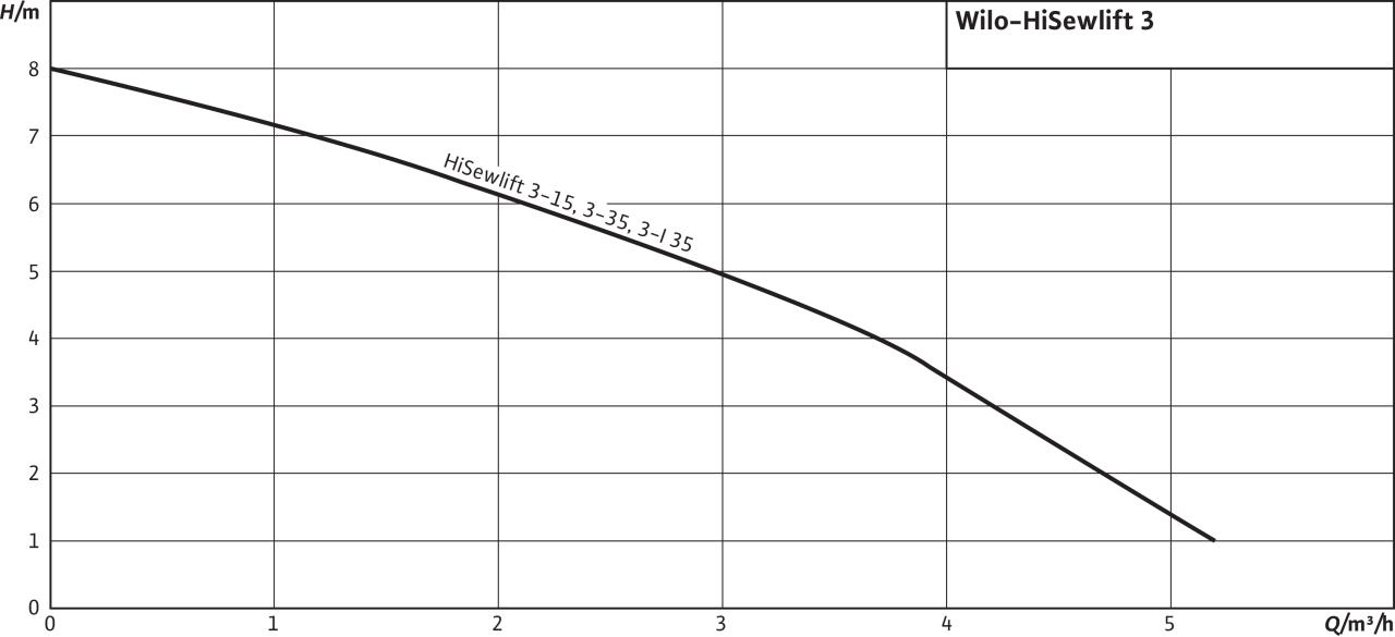Компактна канална система Wilo HiSewlift 3-15  🟢 В наличност - hisew6.jpg