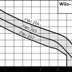 Самозасмукваща помпа Wilo FWJ 204 + HiControl 1