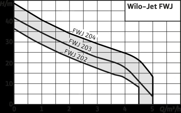 Самозасмукваща помпа Wilo FWJ 203 + HiControl 1