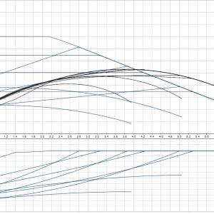 Циркулационна помпа Grundfos Magna1 25-40 PN10