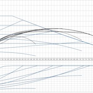 Циркулационна помпа Grundfos Magna1 25-80 PN10