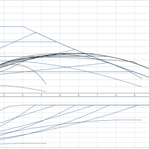 Циркулационна помпа Grundfos Magna1 32-100 PN10