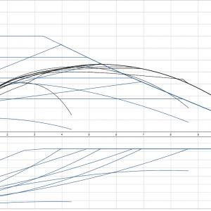Циркулационна помпа Grundfos Magna1 32-80 PN10