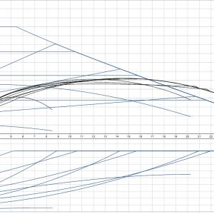 Циркулационна помпа Grundfos Magna1 40-120 F